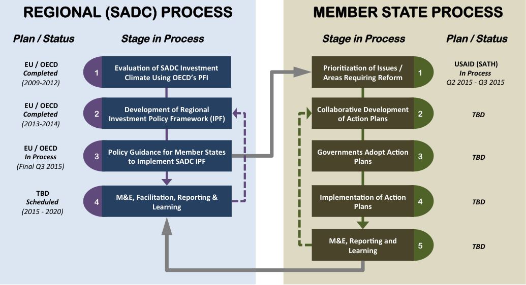 Photo: The graphic demonstrates how SADC's development of a regional investment policy framework will now lead to the formulation of national action programs for each member state